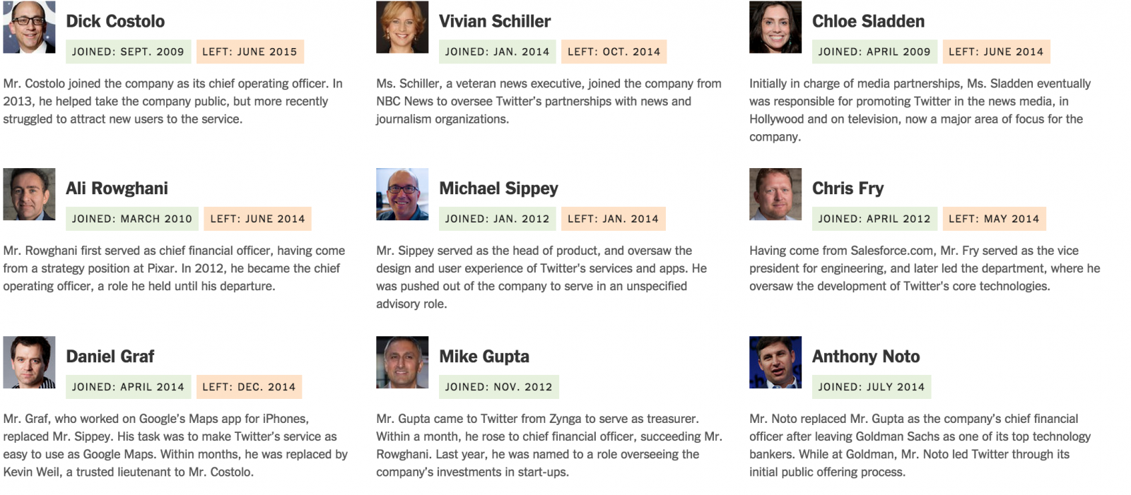 Twitter Executive departures in last 3yrs