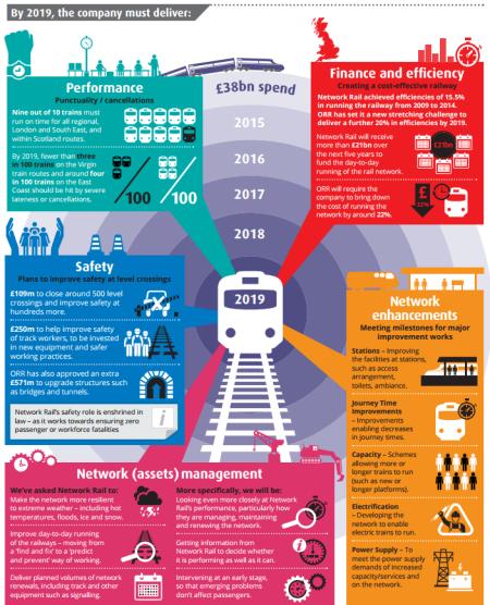 ORR Network Rail targets