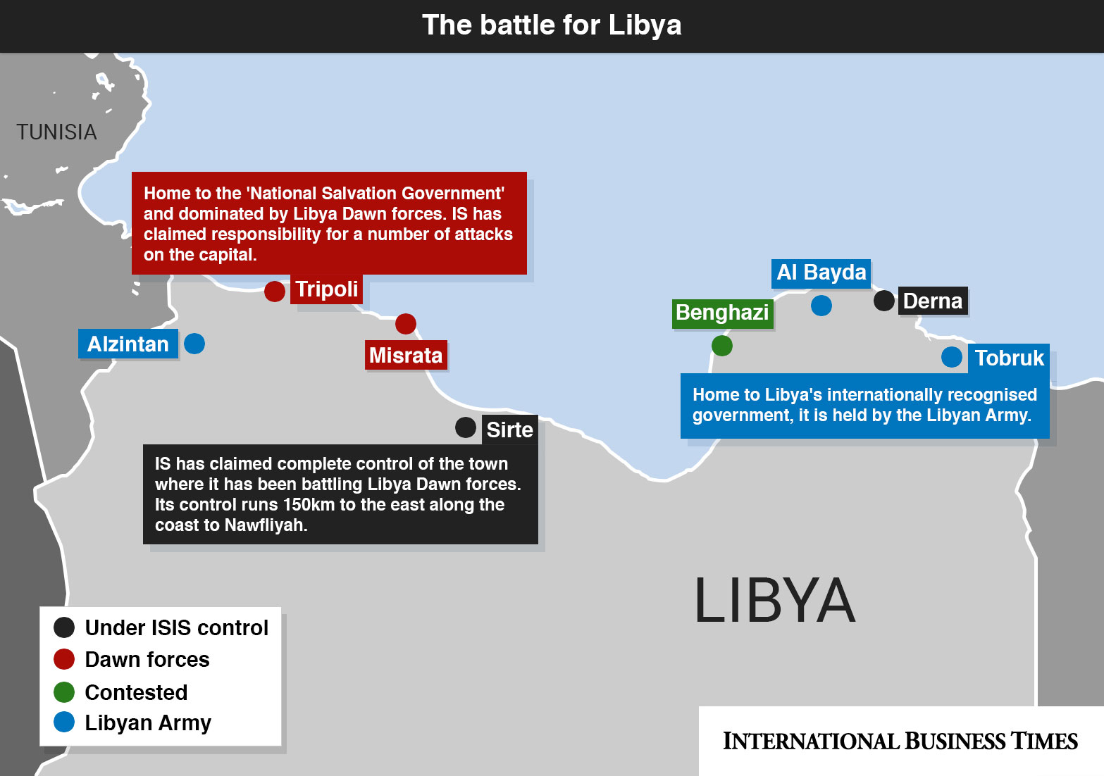 The Battle for Libya