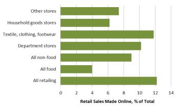 Retail Sales Online