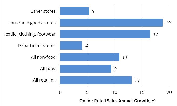 Online Retail Sales Up 13%