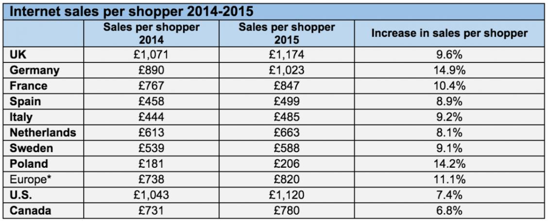 UK average online shopping spend