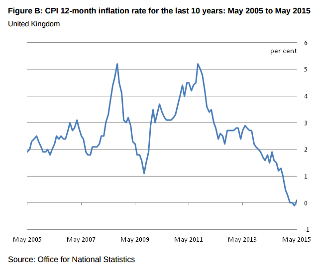 ONS Inflation Graph