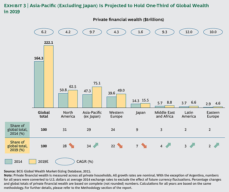 Growth in private wealth in Asia Pacific
