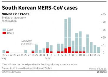 MERS South Korea
