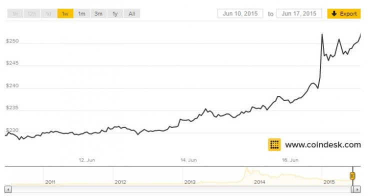 Bitcoin value rise