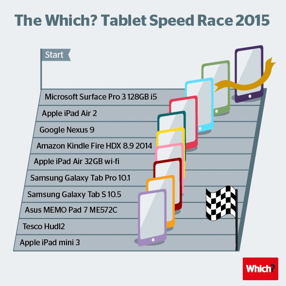 Surface Pro 3 with fastest performance outshines iPad Air 2