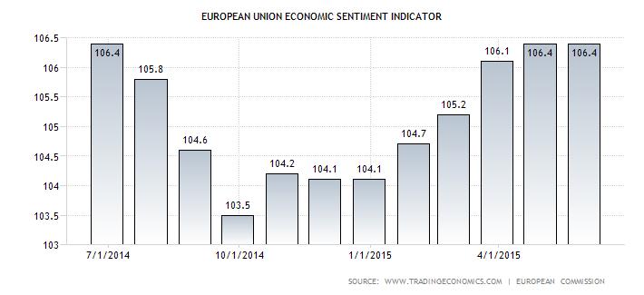 European Business Confidence high