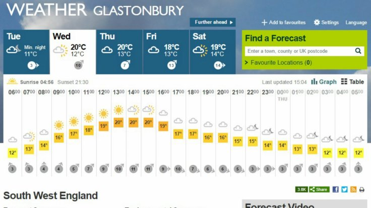 Glastonbury Festival weather
