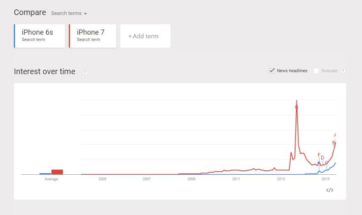 iPhone 7 vs iPhone 6s on GoogleTrends