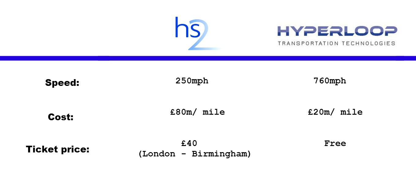 hs2 vs hyperloop elon musk