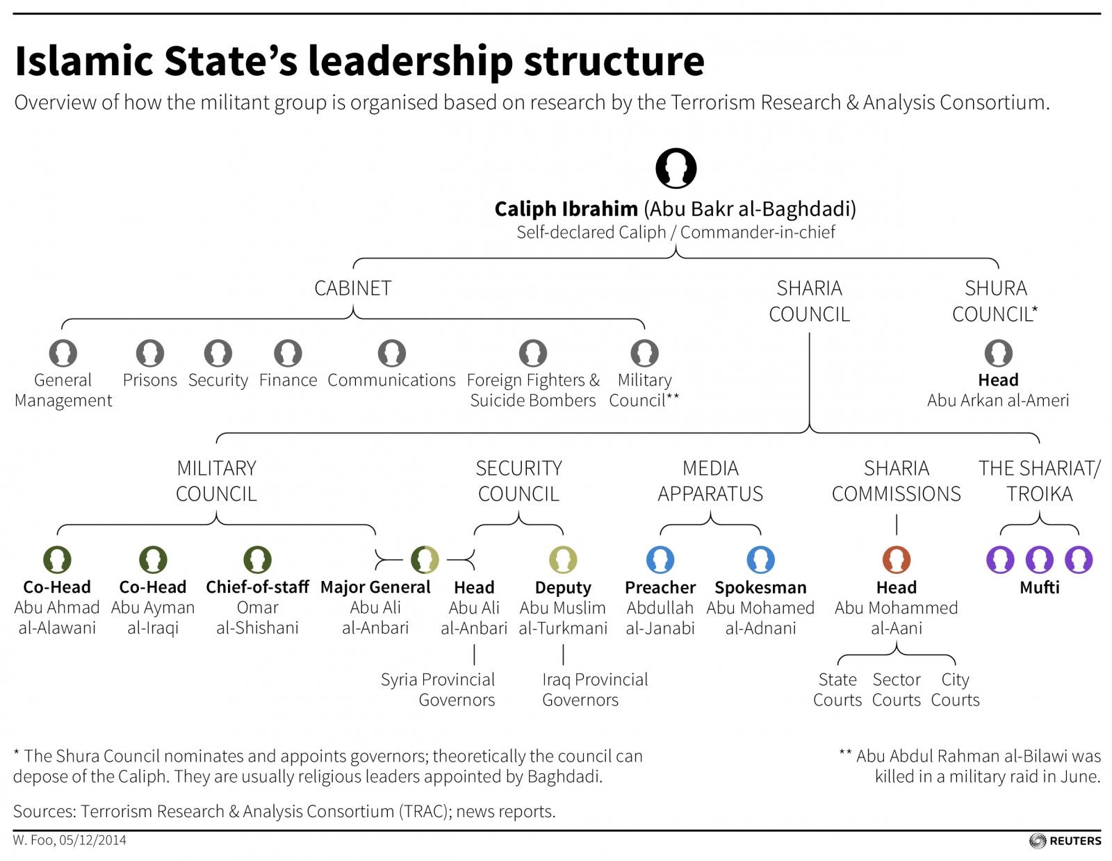 Isis leadership