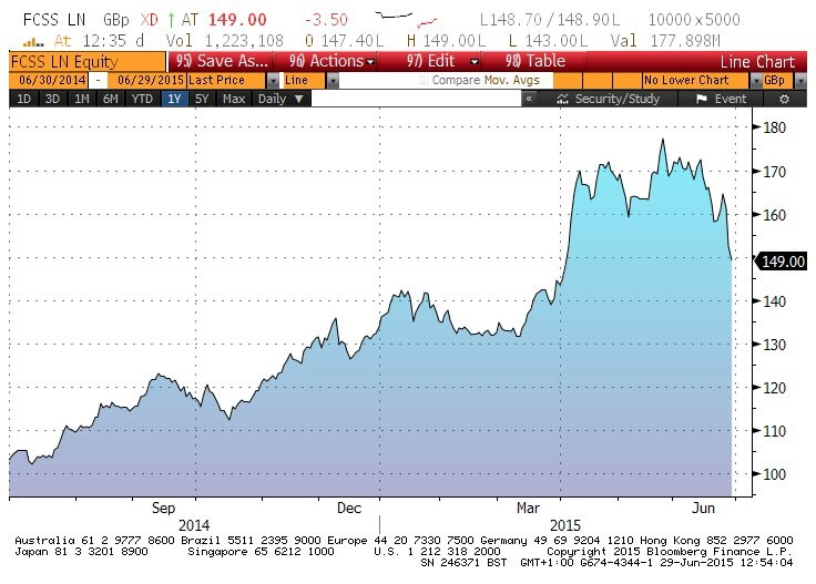 Fidelity China Special Situations strong performer