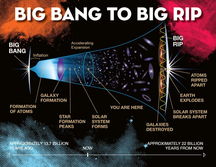 big rip universe