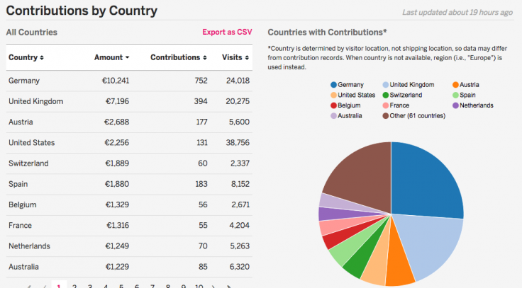Contributions by country