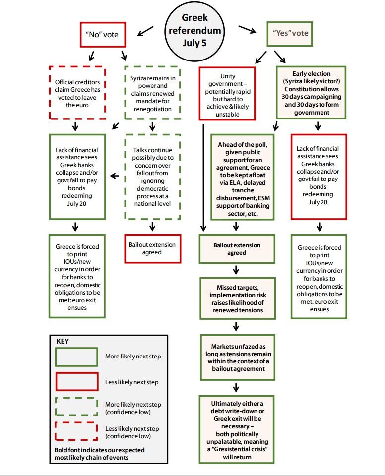 Greece referendum chart