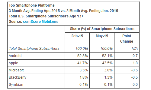 Windows Phone survey