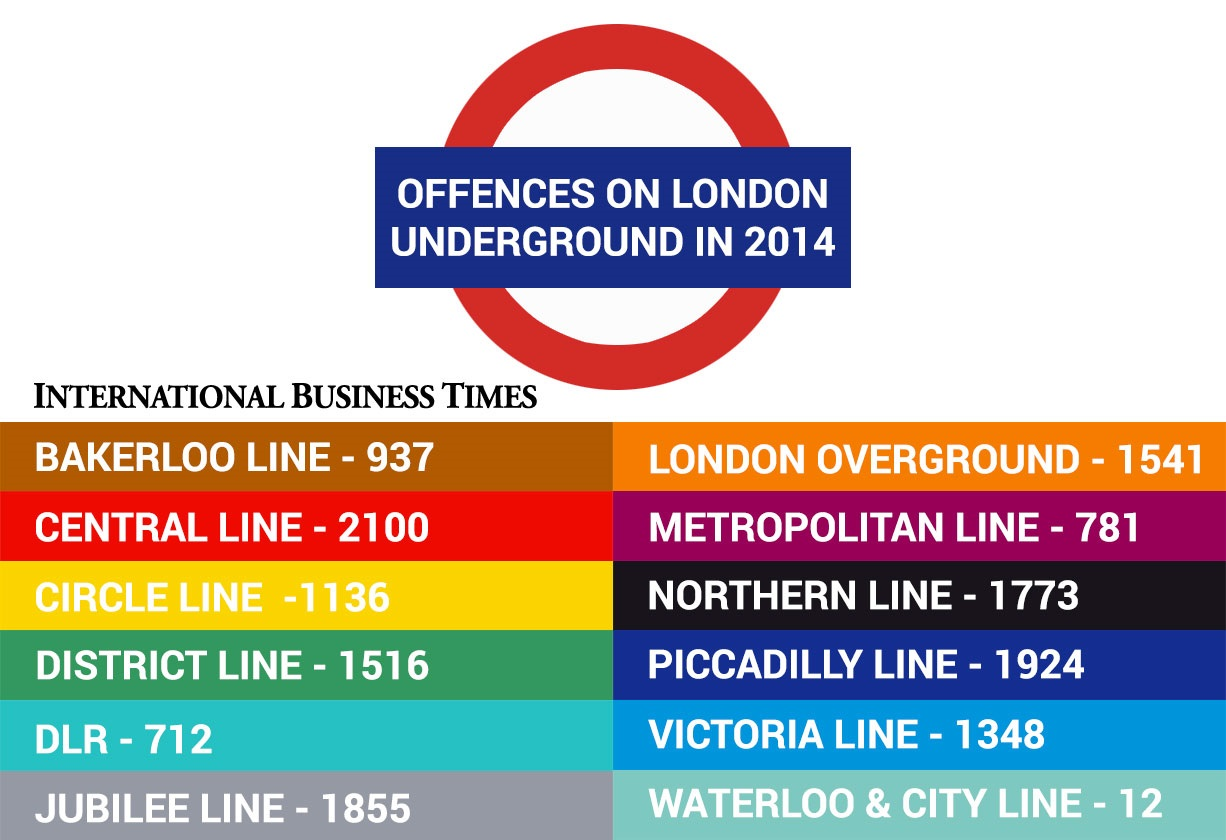 London Underground crime statistics