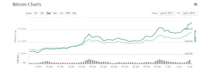 Bitcoin price grexit greece euro