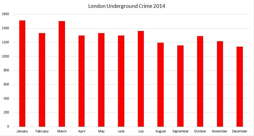 London Underground crime