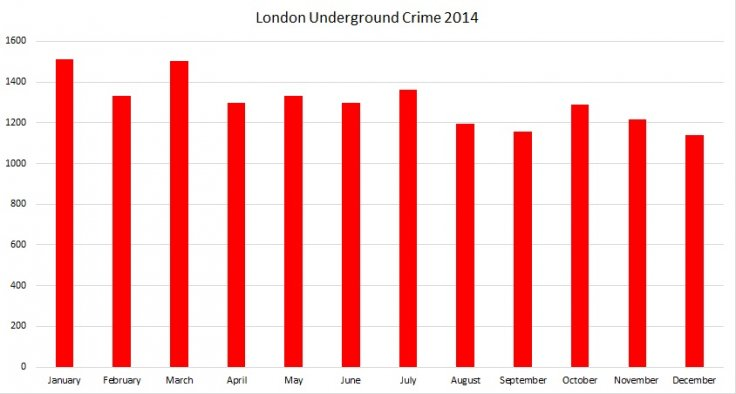 London Underground crime