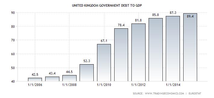 UK Government Debt