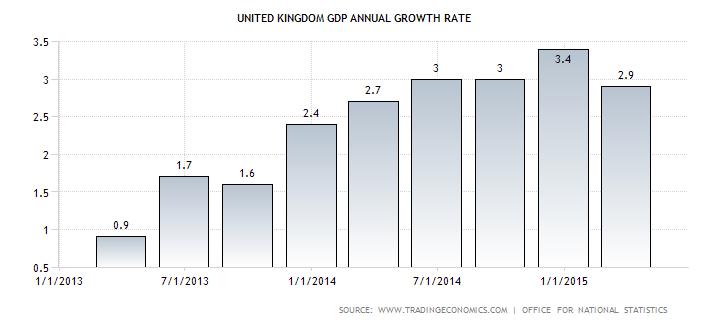 UK Annual Economic Growth
