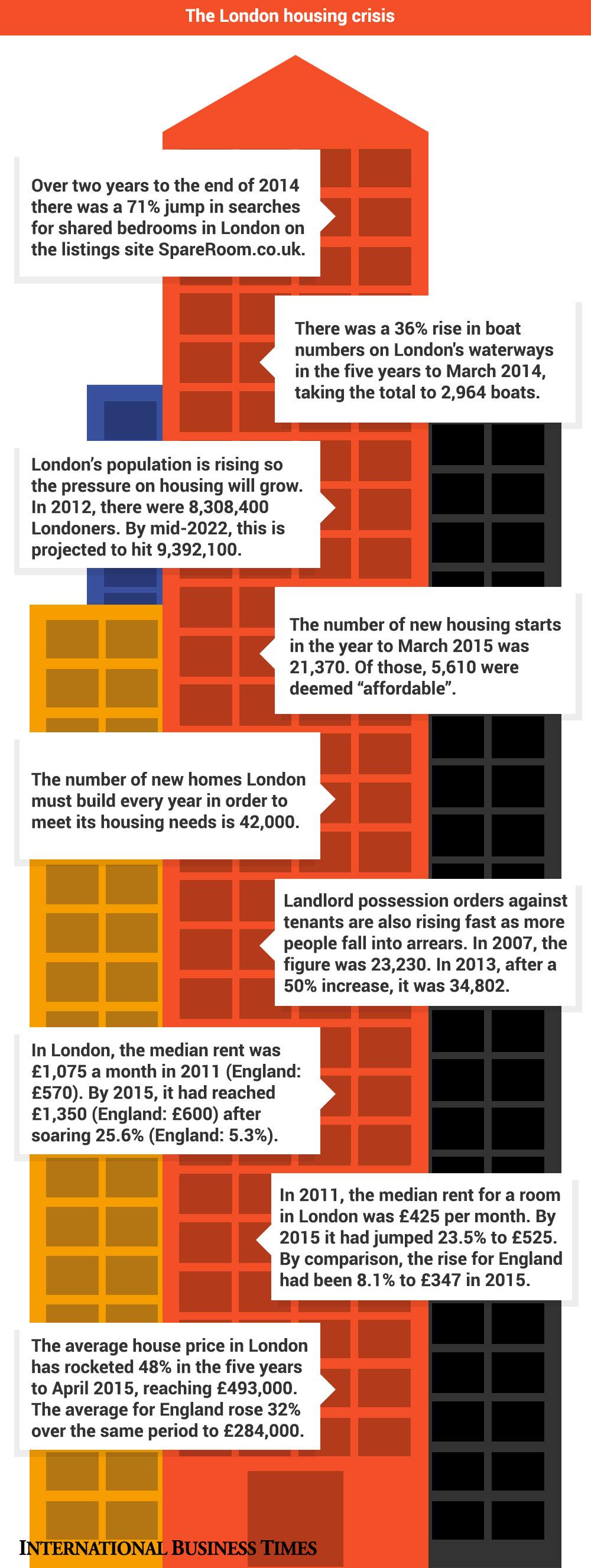 London housing crisis new infographic
