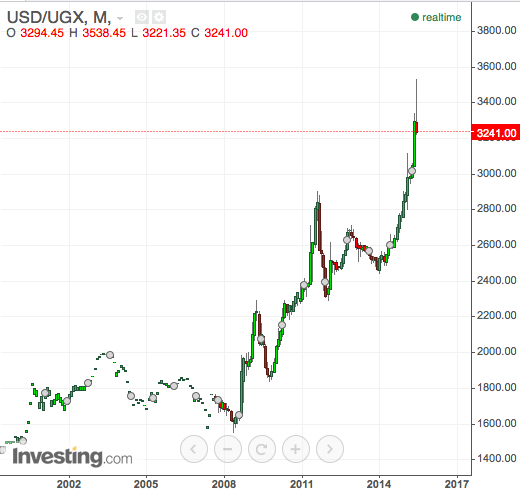 USD/UGX monthly
