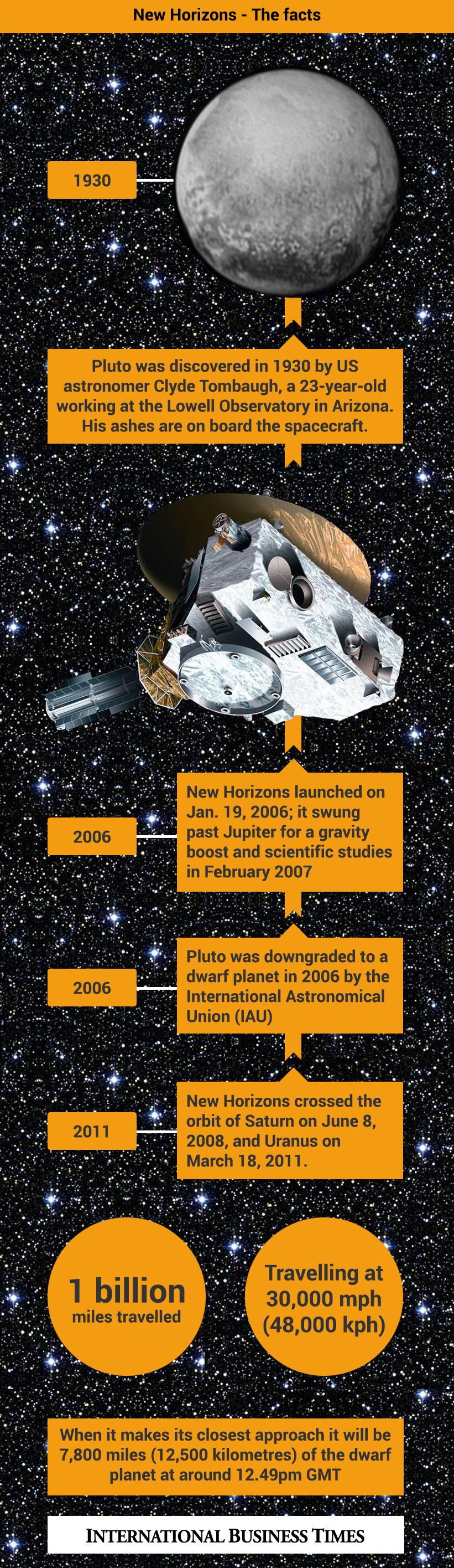 new horizons infographic