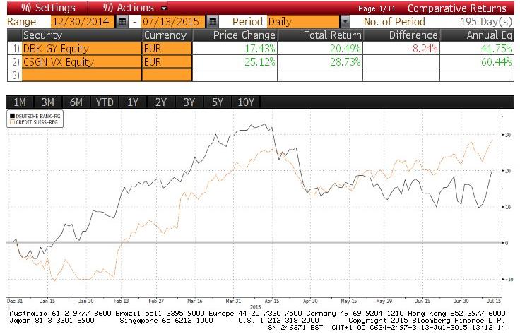 Deutsche Bank Credit Suisse Europe Bank Leaders