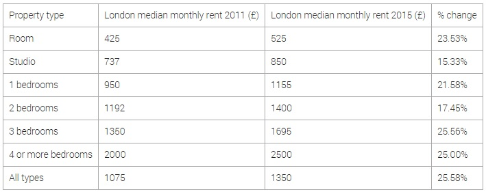 London rents data