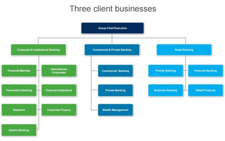 Standard Chartered client businesses