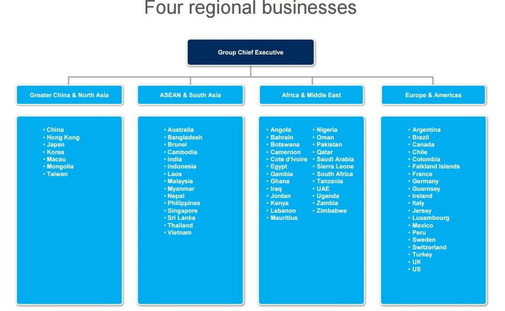 Standard Chartered regional businesses