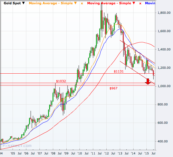 Gold monthly