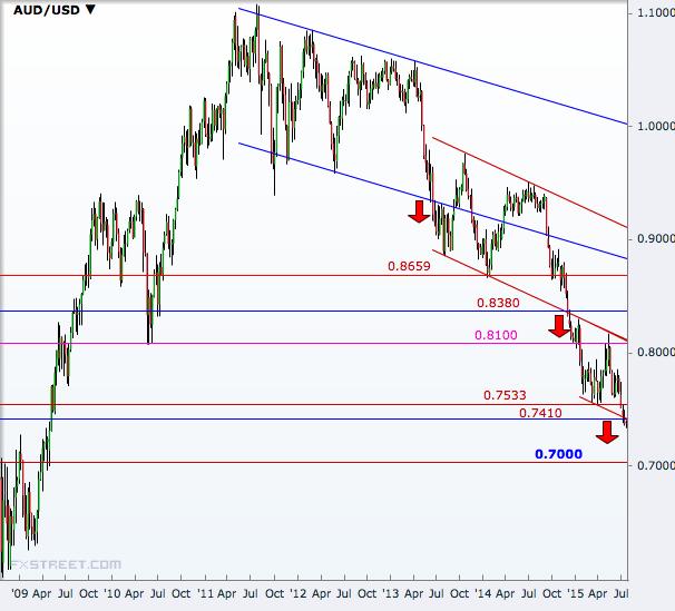 AUD/USD Weekly