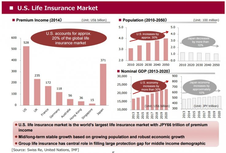 US insurance market