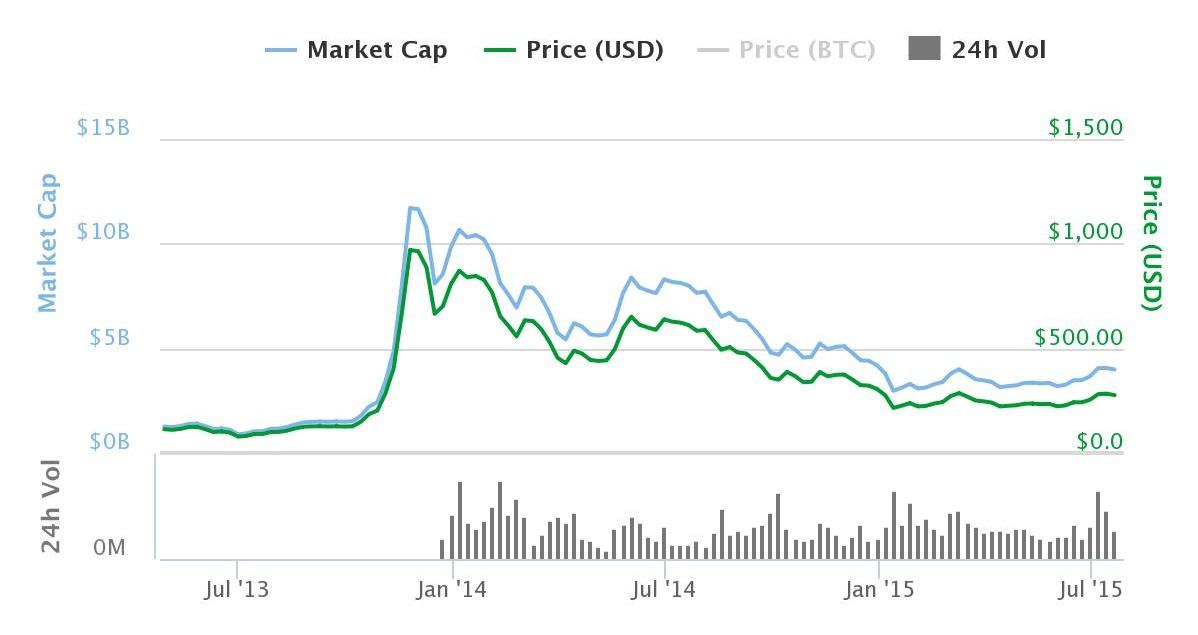 bitcoin coinbase dollar reserve armstrong