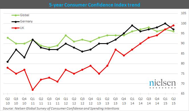 Nielsen consumer confidence