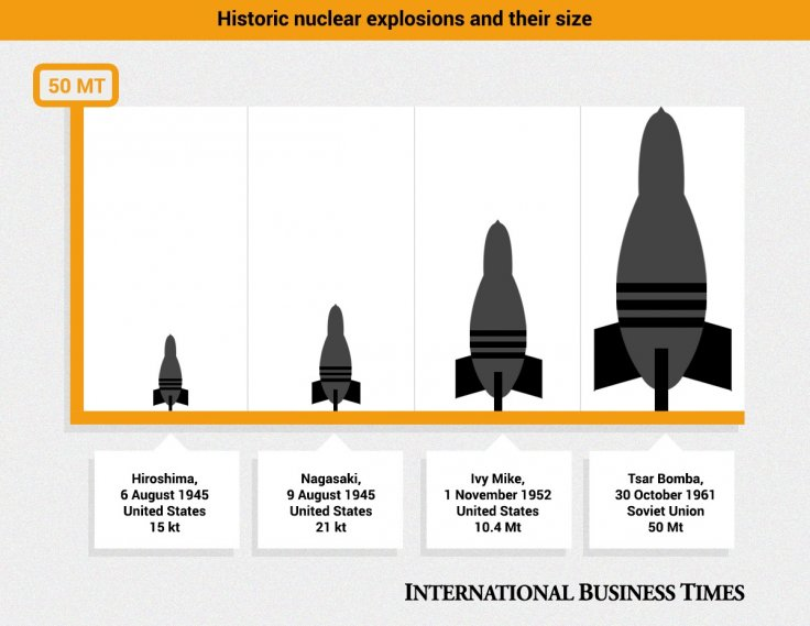 Nuclear weapons size infographic