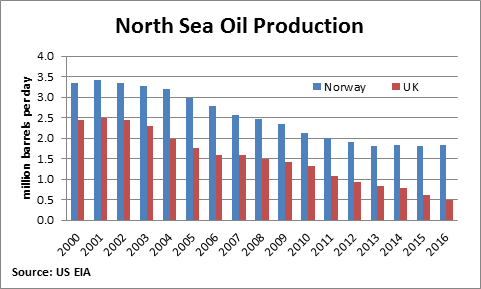 UK North Sea Oil Production
