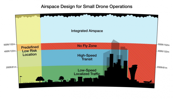 Drone airspace