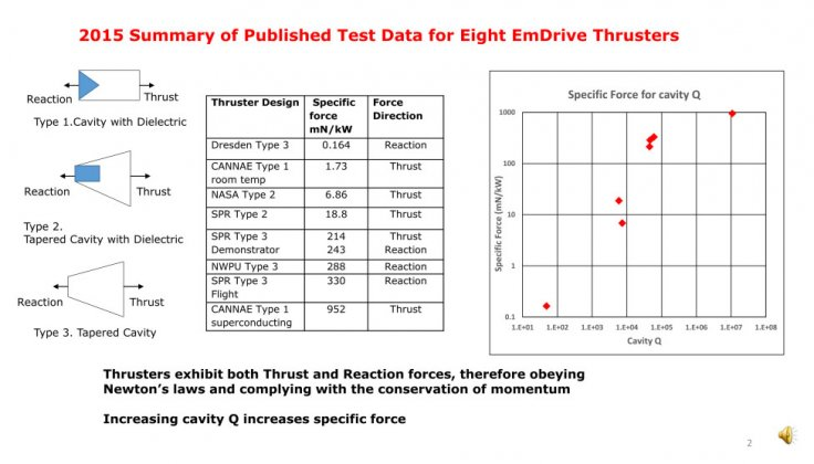 Data from eight EmDrive thrusters plotted