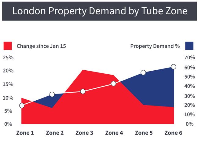London Underground Tube stop data