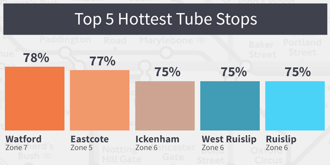 Underground Tube Stops by popularity