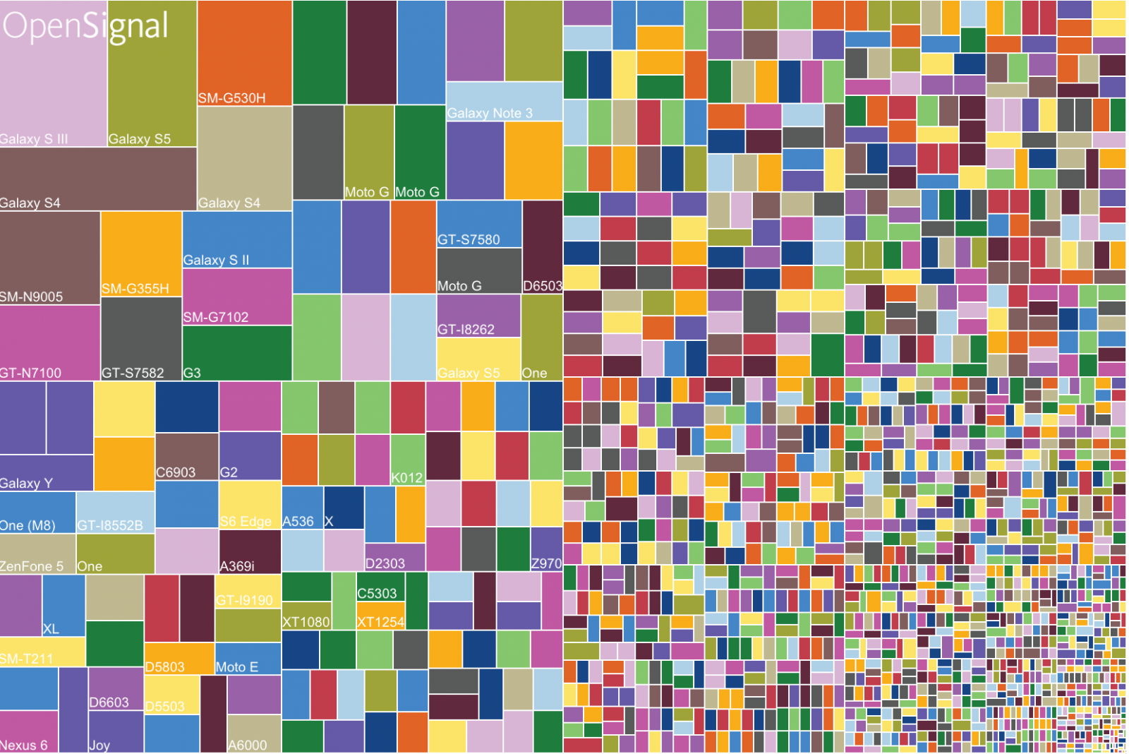 Android fragmentation continues to grow