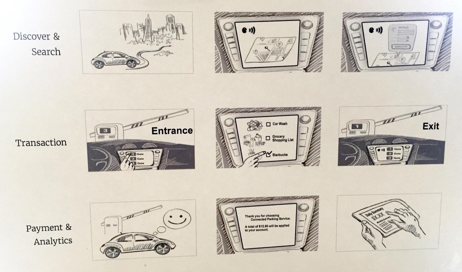 SAP connected car technologies