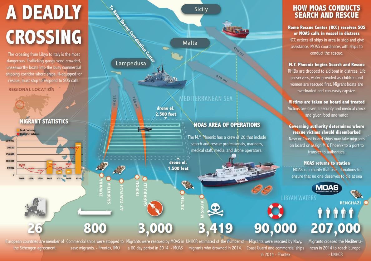 MOAS infographic