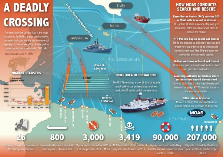MOAS infographic