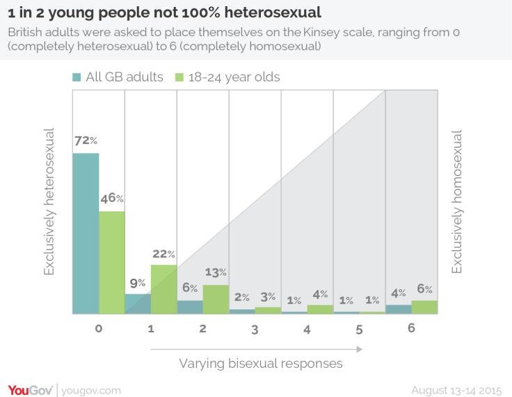 sexuality study